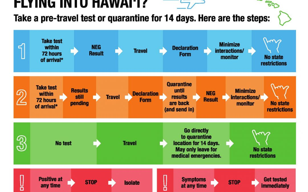 Hawaii Re-Open Date to Travelers